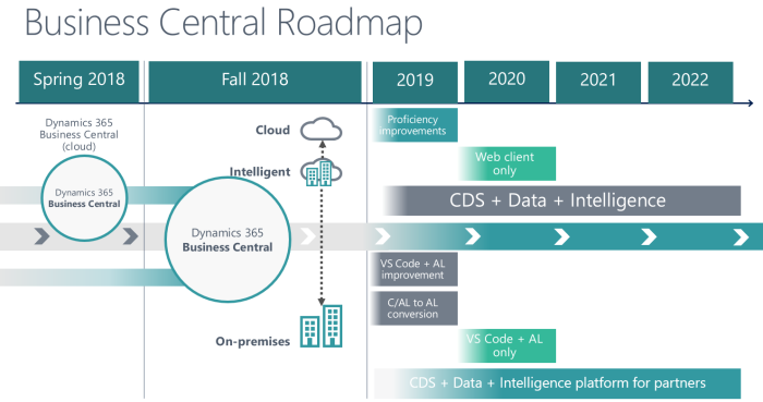 Business Central Roadmap | Soft4Leasing
