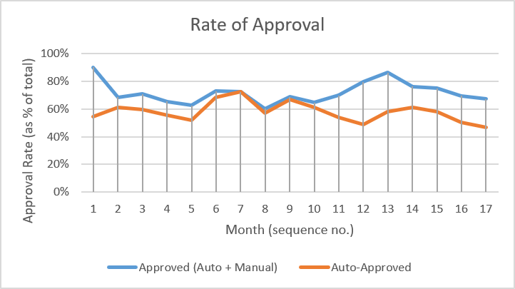 Rate of approval (number of approved applications as a percentage of received applications) per month